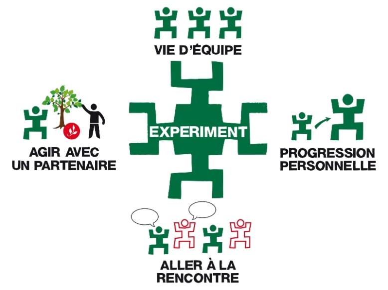 compa experiment-4-axes